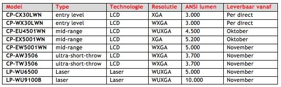 Tabel met nieuwe Hitachi modellen